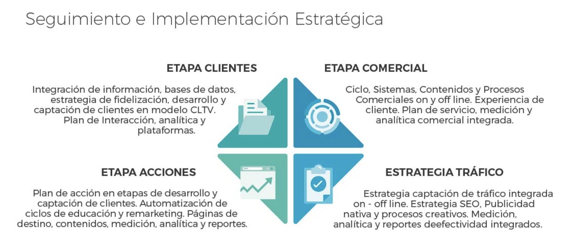Consultoría Marketing Inversa Integrada